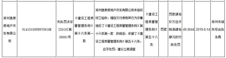郑州逸泉房地产(民安尚郡):未竣工验收就擅自交房被罚款49.56万元