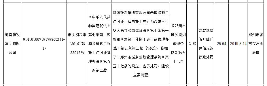 河南豫发集团未取得施工许可证擅自施工被罚款